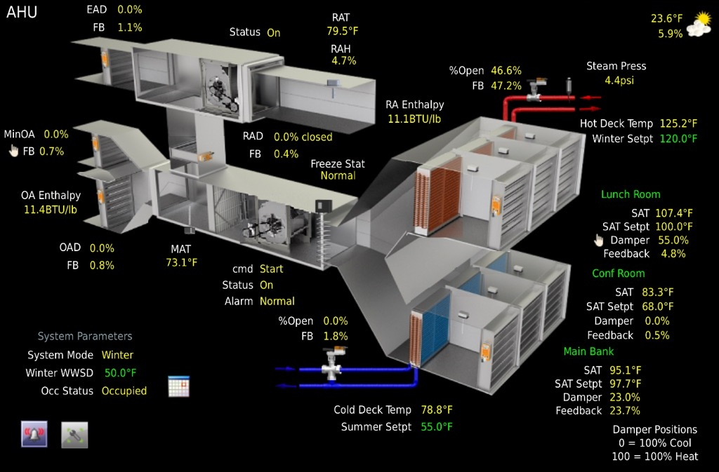 BUILDING AUTOMATION - INTEGRATED HVAC